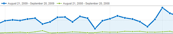 Google Analytics, 2008-2009 compared