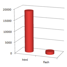 HTML vs Flash